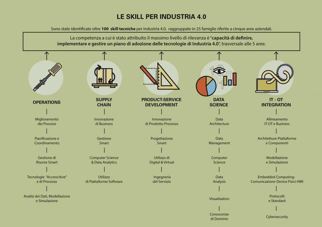 skill industria 4.0
